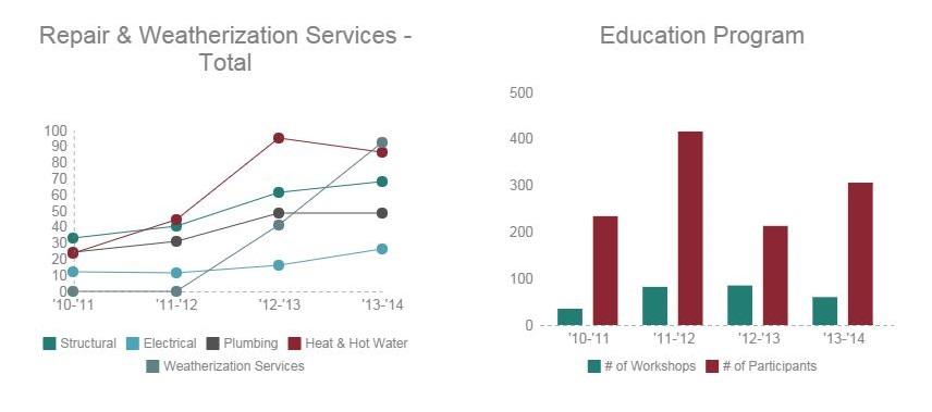 Community Impact Program Stats